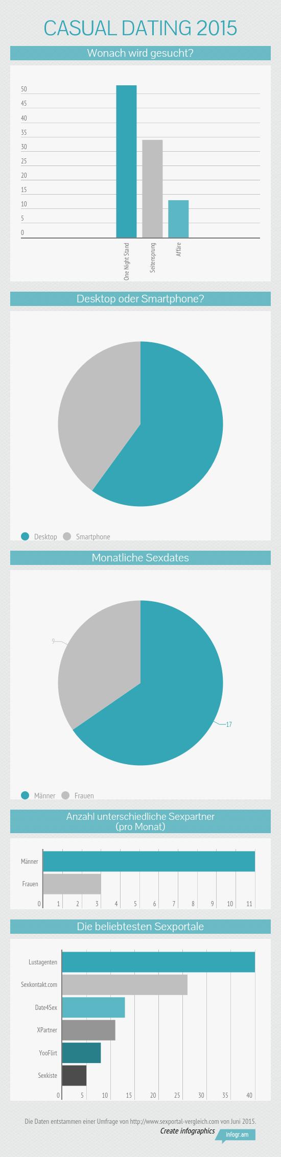 Infografik: Casual Dating im Jahre 2015